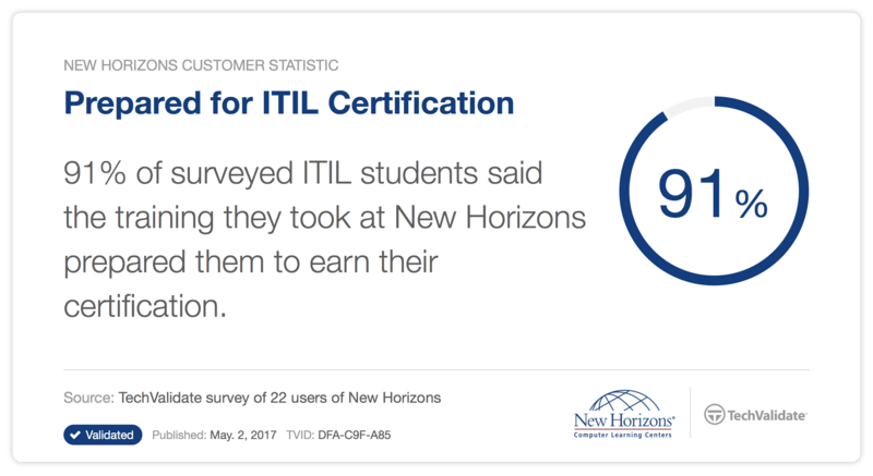 Itil Training And Certification From New Horizons Calgary